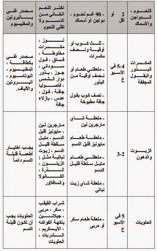 جدول نظام غذائي صحي لتخفيف الوزن برنامج حميه غذائيه صحيه
