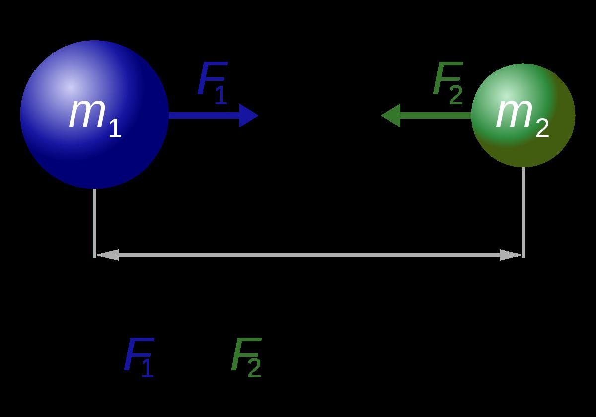 صورة قانون الجذب العام , من سقوط التفاحه للعلاقه الطرديه لقانون الجاذبيه