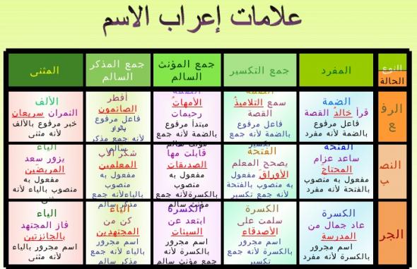 صورة الاسم في اللغة العربية , قواعد الاسم في اللغة العربية