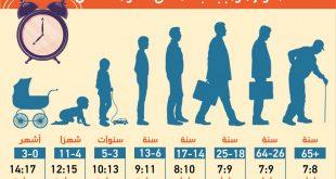 صورة كم عدد ساعات النوم الطبيعي , اليكم عدد ساعات النوم للانسان الطبيعى