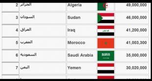 صورة ترتيب الدول العربية من حيث السكان , ترتيب ١٤ دوله عربيه من حيث عدد السكان